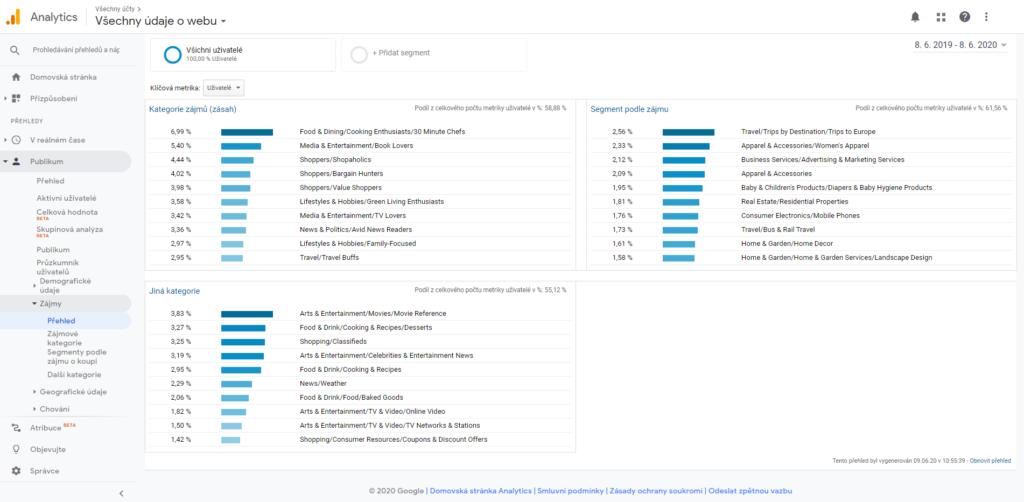 Přehled o zájmech návštěvníků v Google Analytics